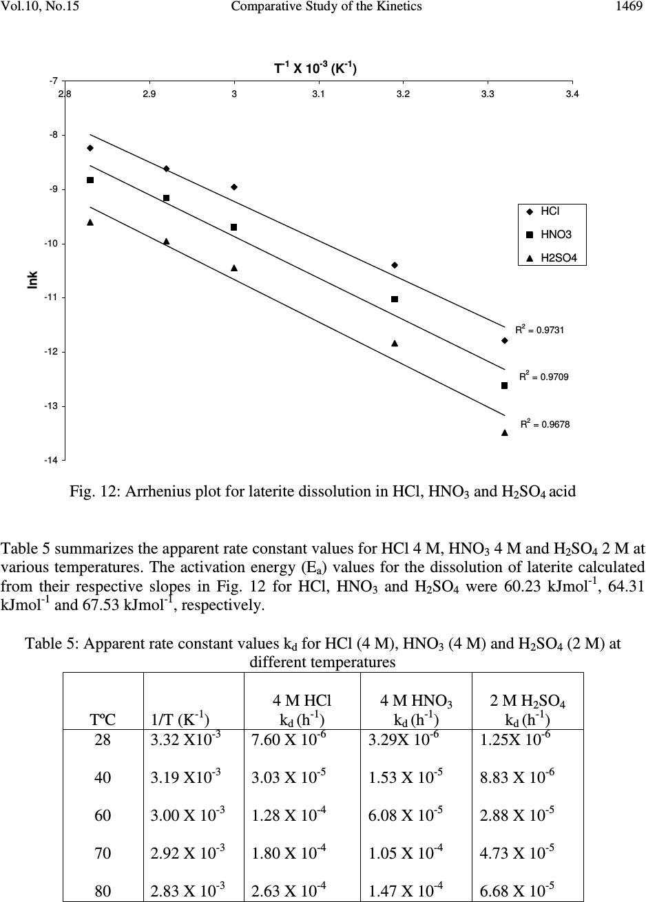 comparative study of the concentration dependence Absolute bioavailability compares the bioavailability of the active drug in systemic circulation following non-intravenous administration (ie, after oral, ocular, rectal, transdermal, subcutaneous, or sublingual administration), with the bioavailability of the same drug following intravenous administration.