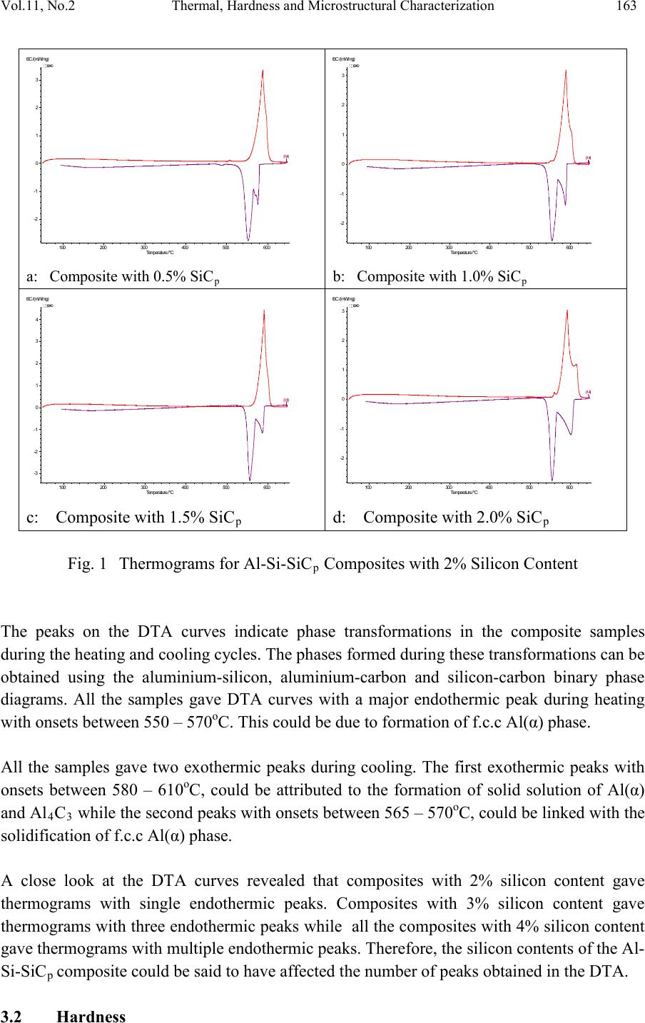 Thermal hardness and microstructural characterization of al si vol11 no2 thermal hardness and microstructural characterization 163 pooptronica