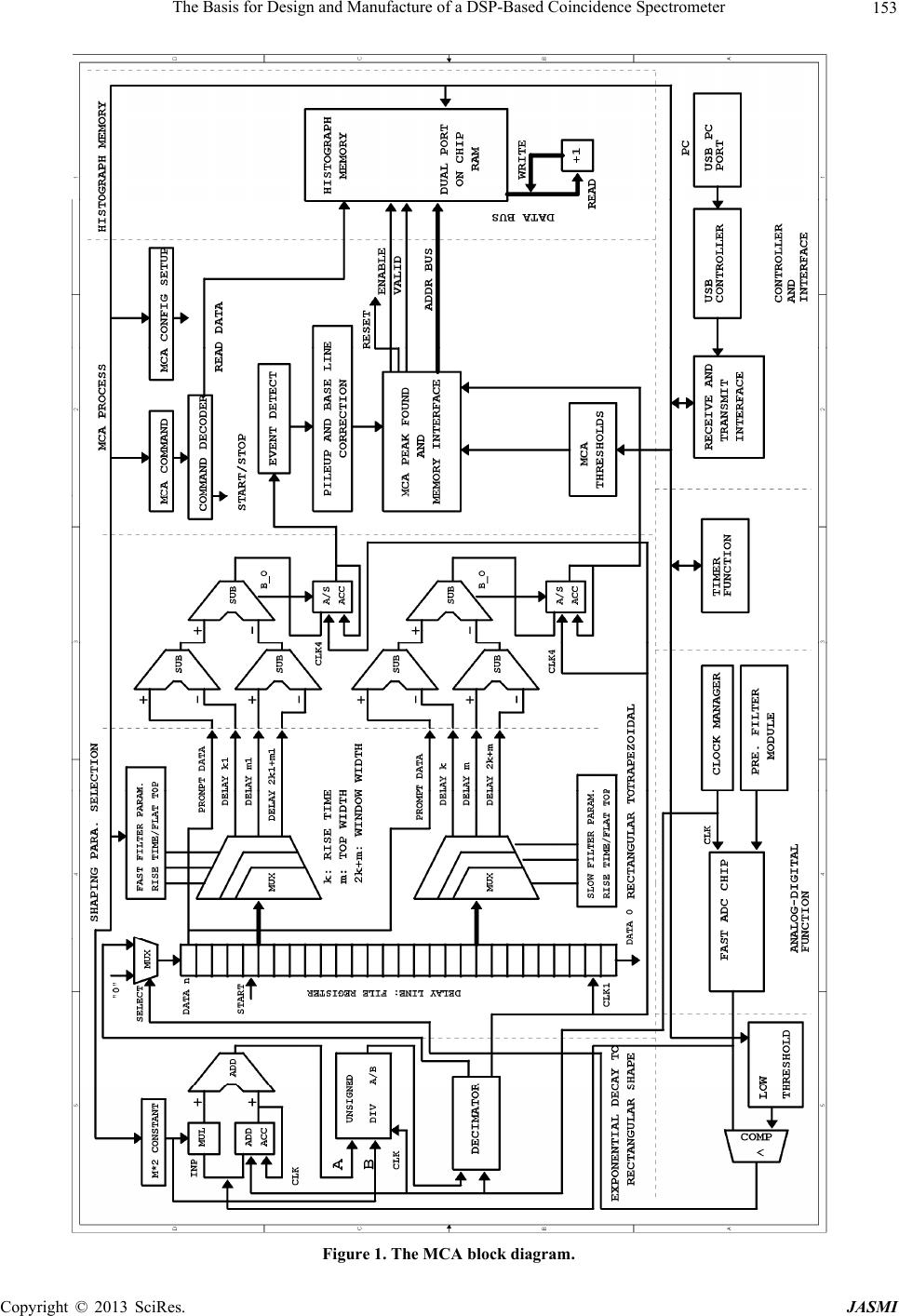 the basis for design and manufacture of a dsp