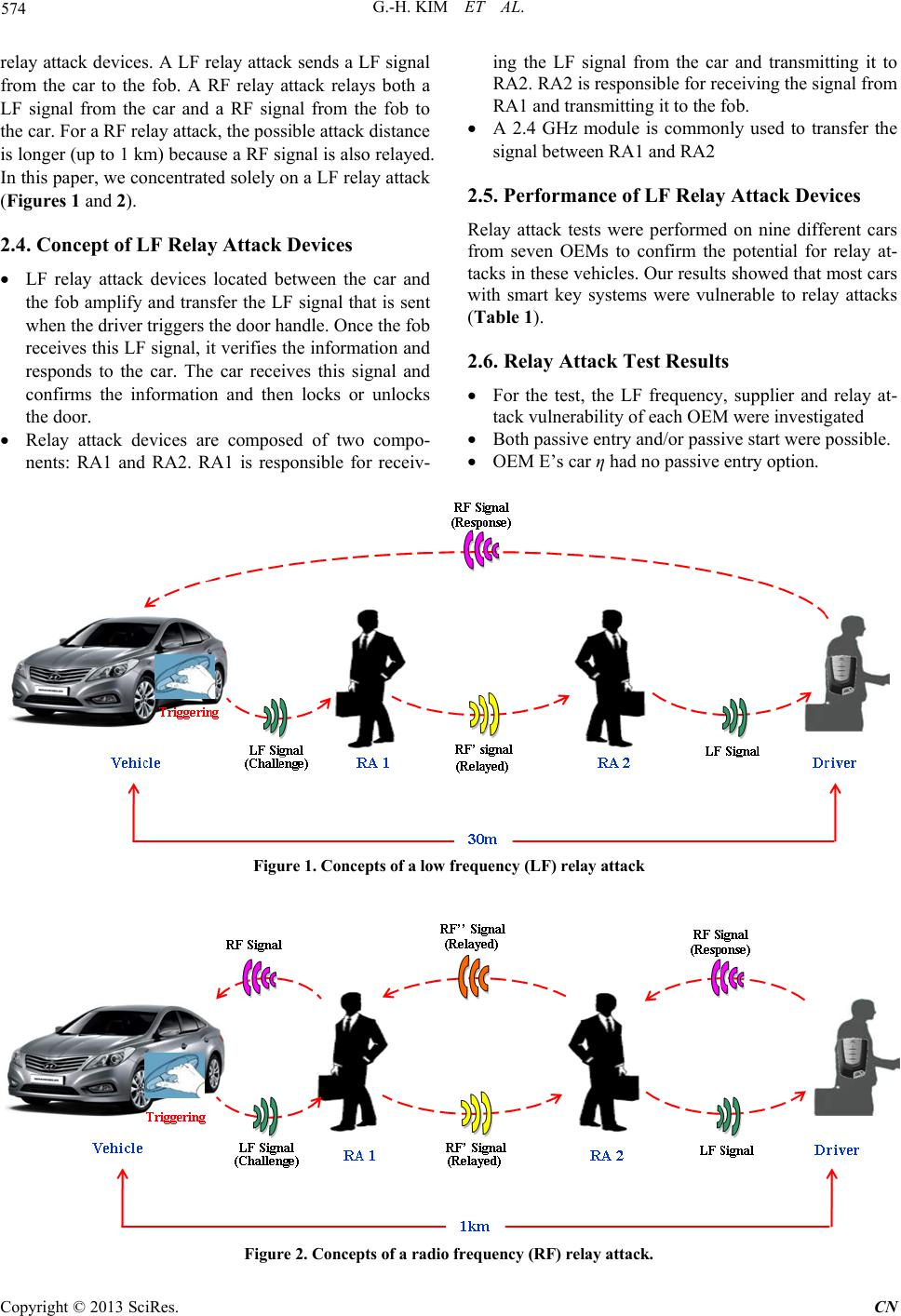Vehicle Relay Attack Avoidance Methods Using RF Signal Strength - Vehicle relay testing