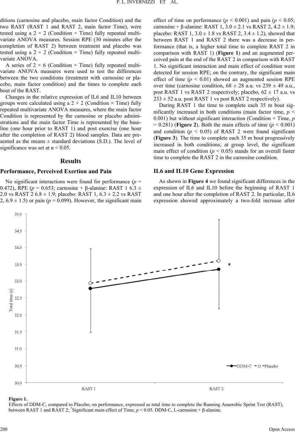 Effects Of Carnosine And Beta Alanine Ingestion On Anaerobic Sprint 30 Ddm To Audio Level Meter P L Invernizzi Et Al
