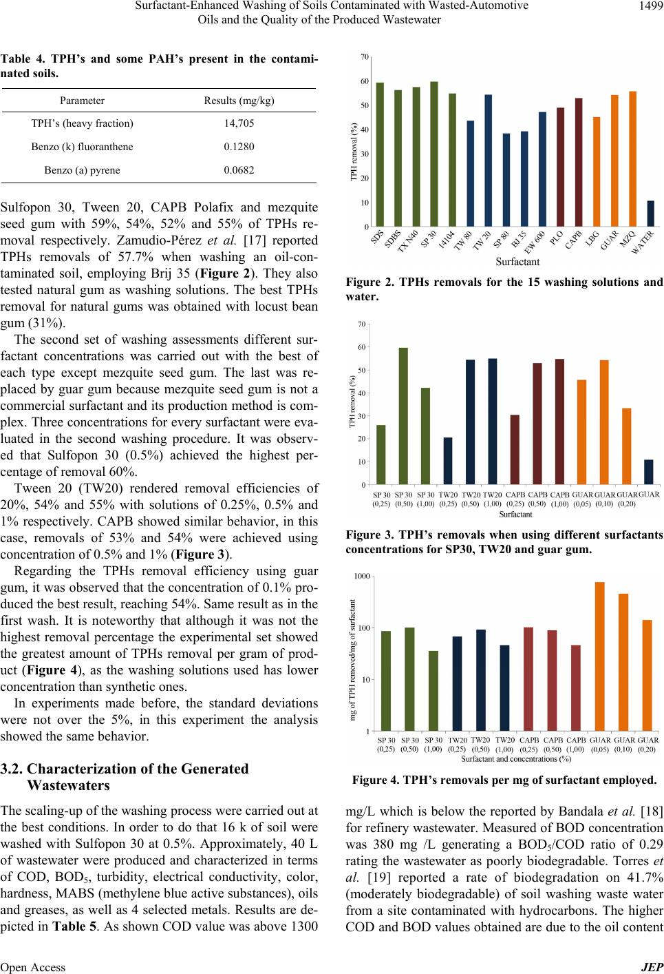 Surfactant enhanced washing of soils contaminated with for Soil quality parameters