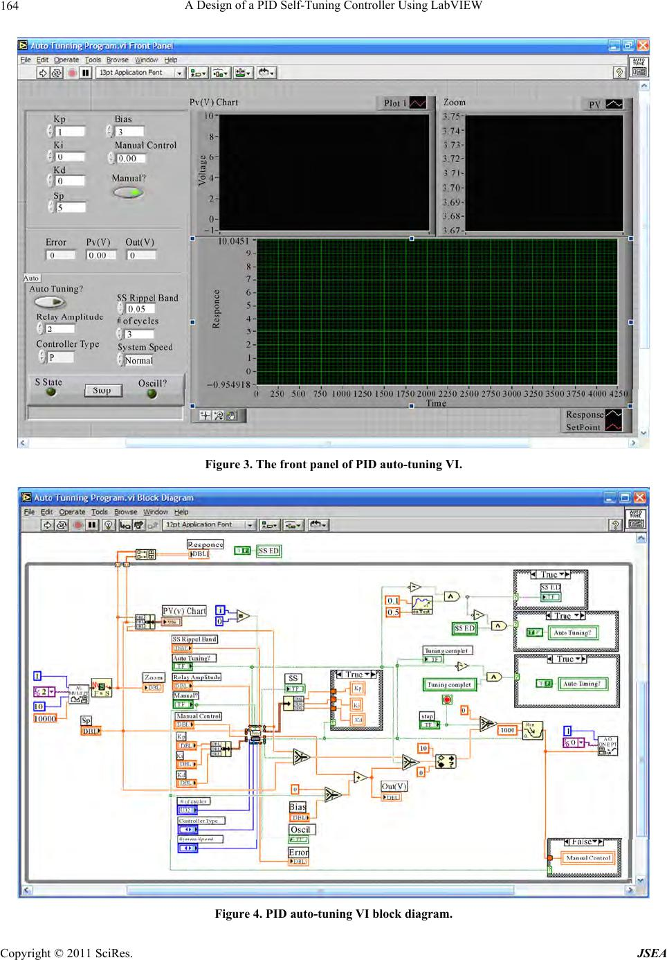 A Design Of Pid Self Tuning Controller Using Labview P Id Block Diagram