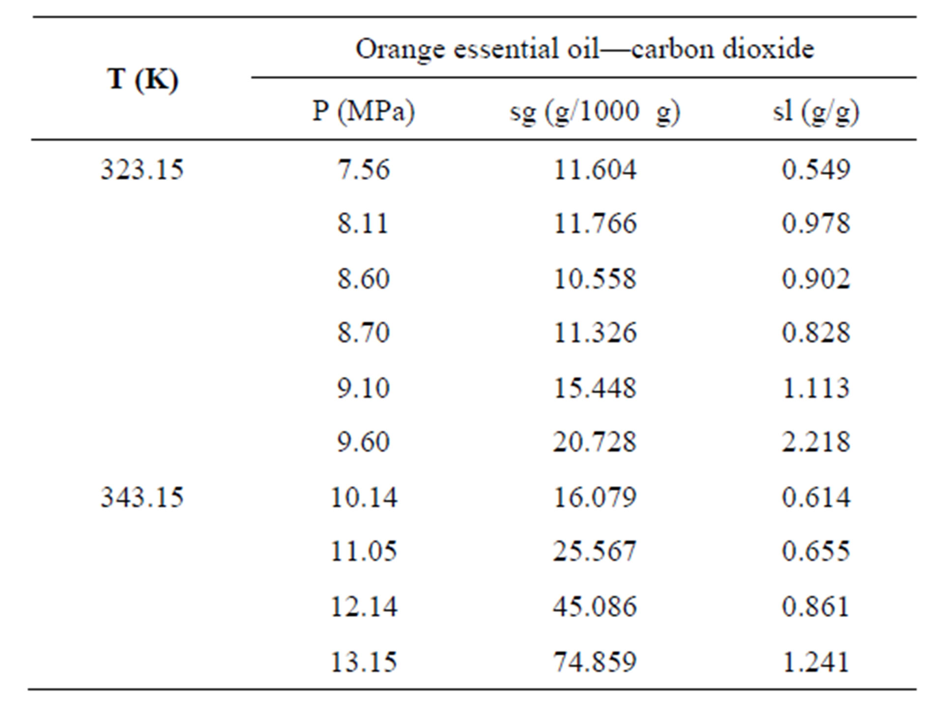 Supercritical Equilibrium Data of the Systems Carbon Dioxide